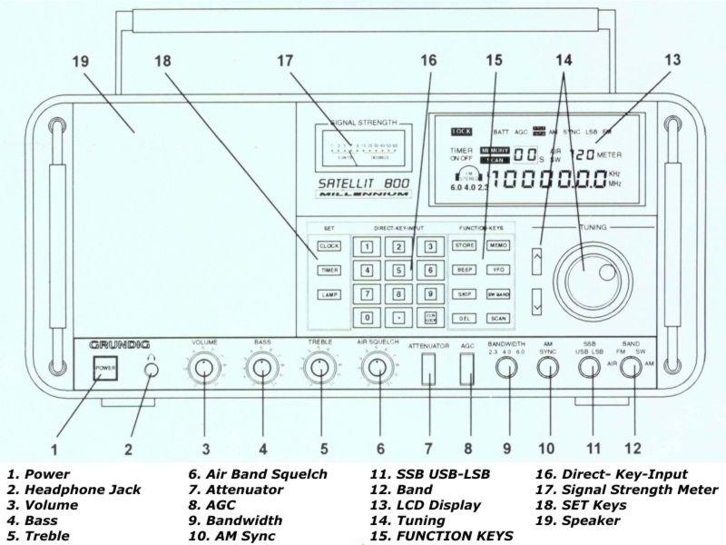 Medium wave circle receiver review: grundig satellit 800 millennium.